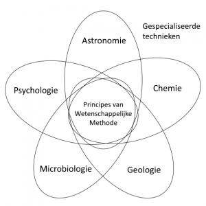 Wetenschappelijk onderzoek maakt gebruik van specialistische technieken en algemene principes. De laatste zijn samen te vatten onder de noemen: wetenschappelijke methode. Naar: Naar: Gauch, H. G. (2003). Scientific method in practice. New York: Cambridge University Press.